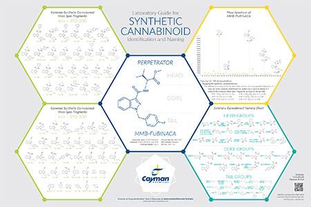 Literature & Media | Cayman Chemical