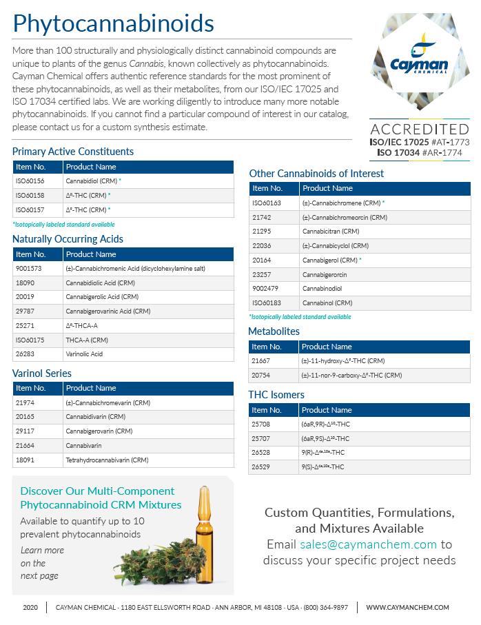 phytocannabinoids cayman chemical